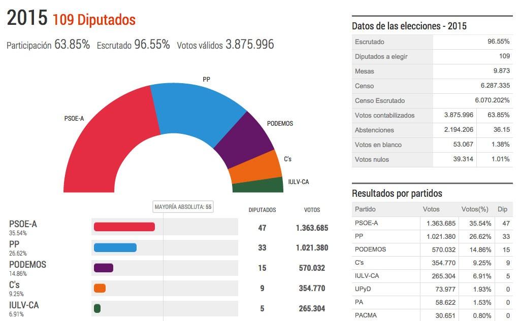 resultados elecciones andaluc a 2015 amenzing